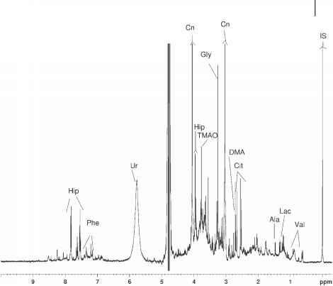 Nmr Plant Extracts